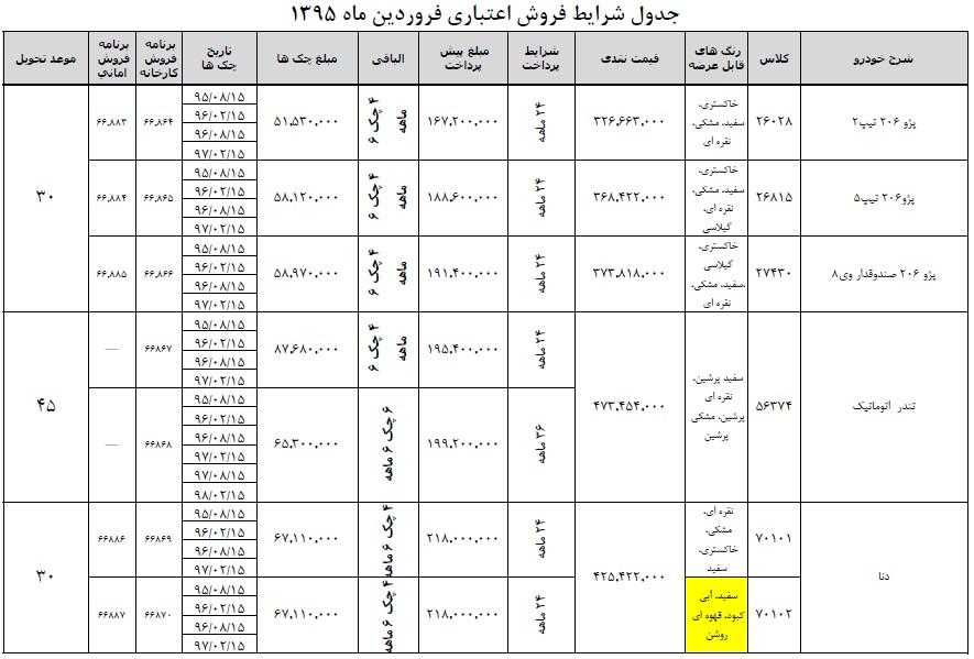 گردان فاتحین شرایط ثبت نام شرایط اقساطی و فوری محصولات ایرانخودرو فروردین 95 ( محدود )