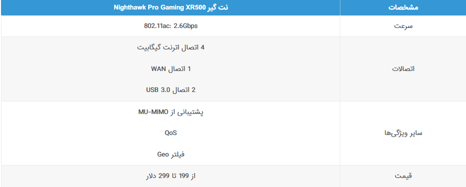 مشخصات-مودم-نت-گیر-Nighthawk-Pro-Gaming-XR500