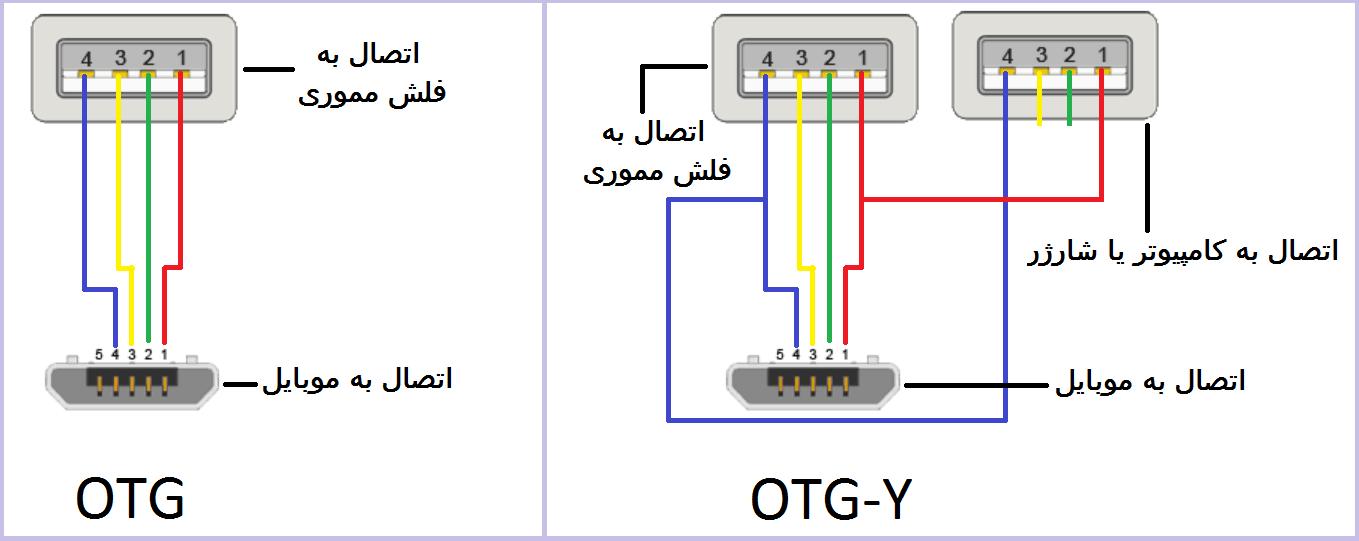 طریقه ساخت یو پی اس