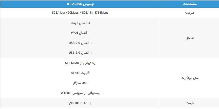 مشخصات-ایسوس-RT-AC86U