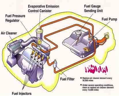 سیستم تزریق سوخت الکترونیکی