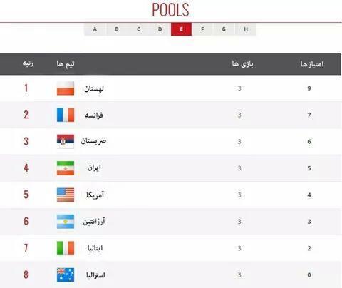 ج رتبه بندی گروه ها در مرحله دوم قهرمانی جهان لهستان/ کلوپ هواداران والیبال و سعید معروف