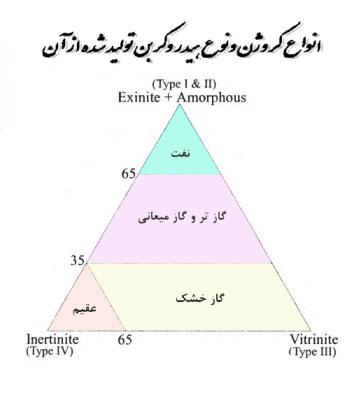 انواع کروژن