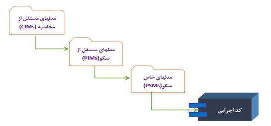 مهندسی مدل رانده
