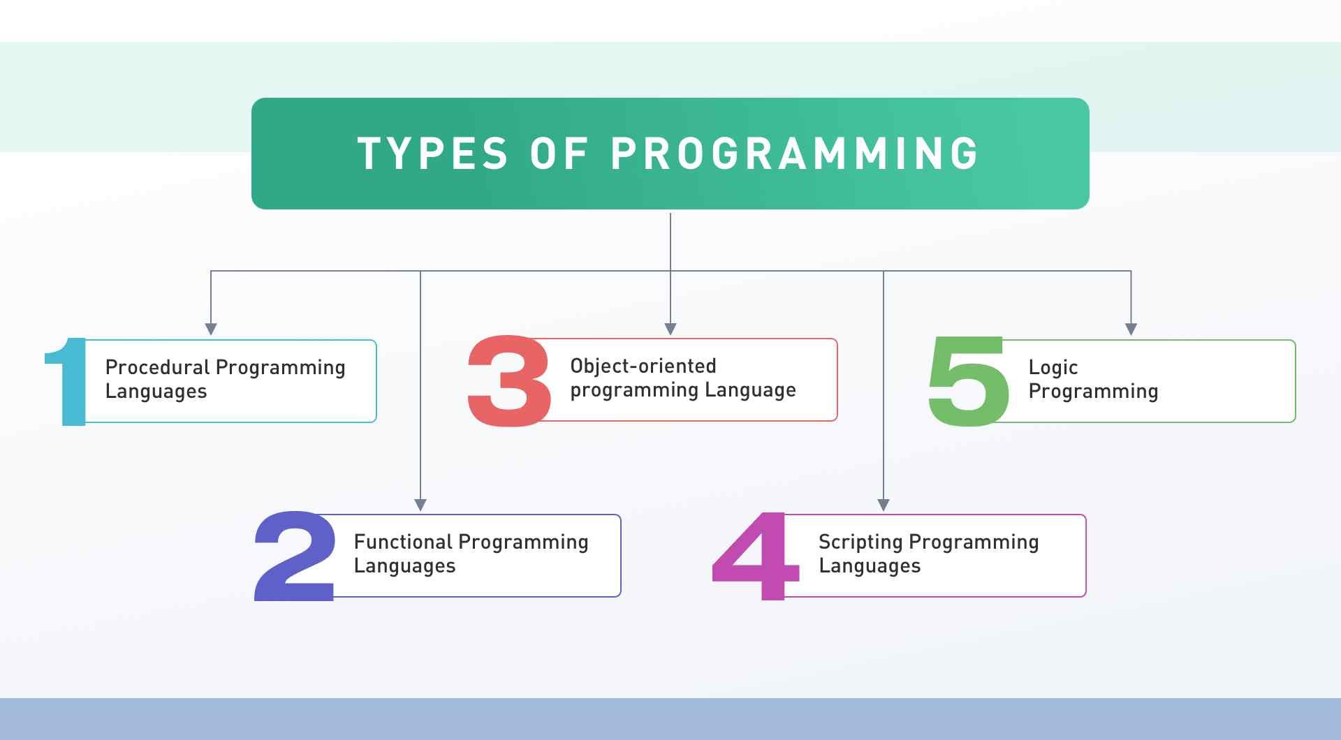 انواع زبان های برنامه نویسی